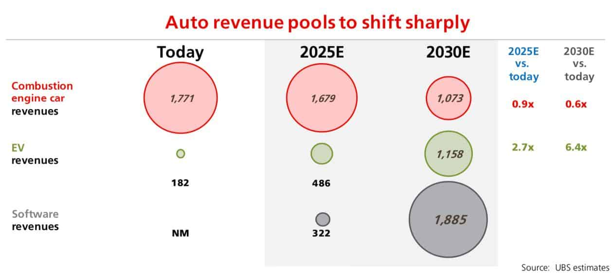 Electric Vehicles Market Value to Strongly Shift to Software Components